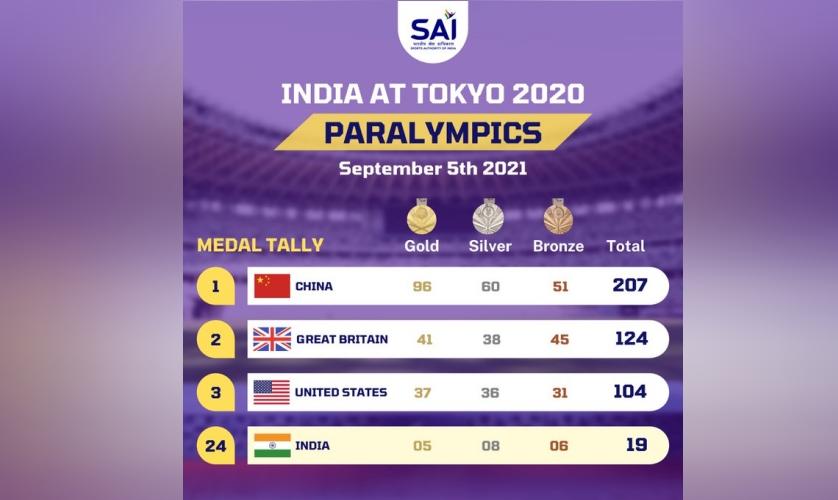 India at Tokyo 2020 Paralympic