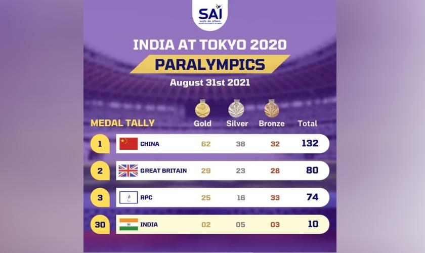 Medal Tally, India at Tokyo2020 Paralympic